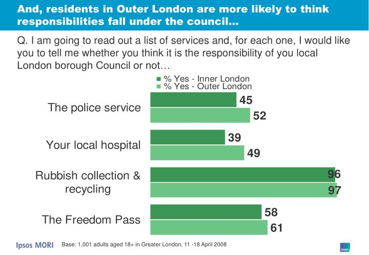 And, residents in Outer London are more likely to