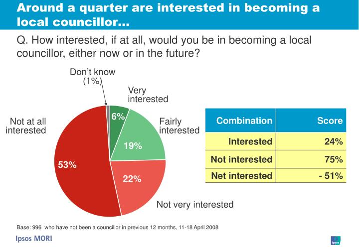 Around a quarter are interested in becoming a local councillor…
