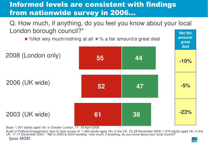 Informed levels are consistent with findings from nationwide survey in 2006…