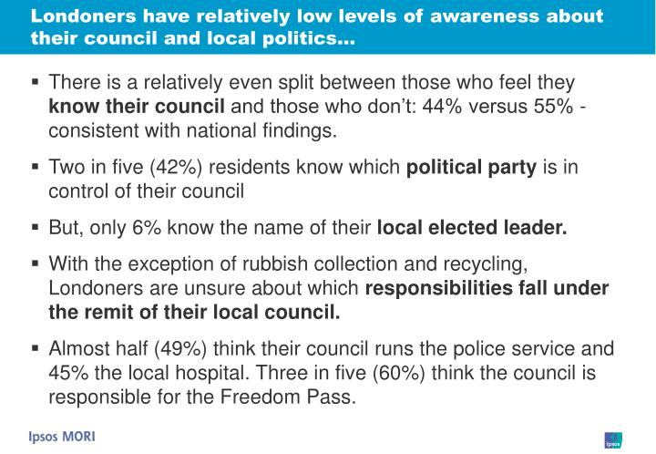 Londoners have relatively low levels of awareness about their council and local politics…