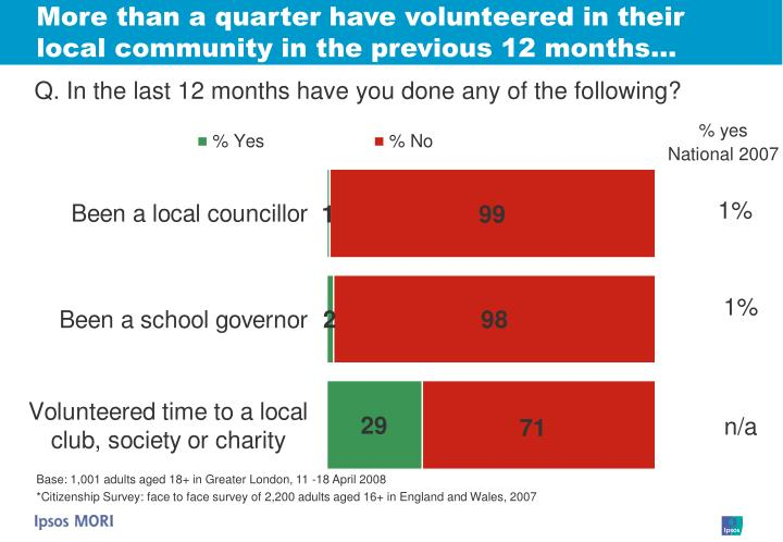 More than a quarter have volunteered in their local community in the previous 12 months…