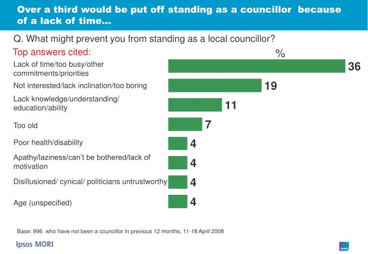 Over a third would be put off standing as a councillor  because of a lack of time…