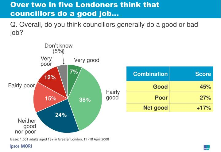 Over two in five Londoners think that councillors do a good job…