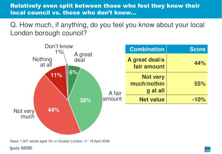 Relatively even split between those who feel they know their local council vs. those who don't know…