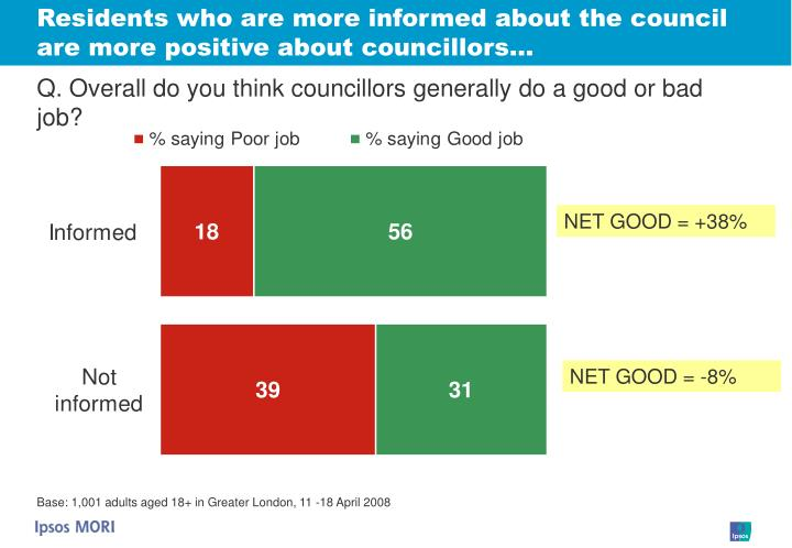Residents who are more informed about the council are more positive about councillors…