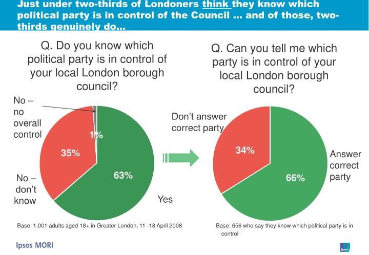 Just under two-thirds of Londoners