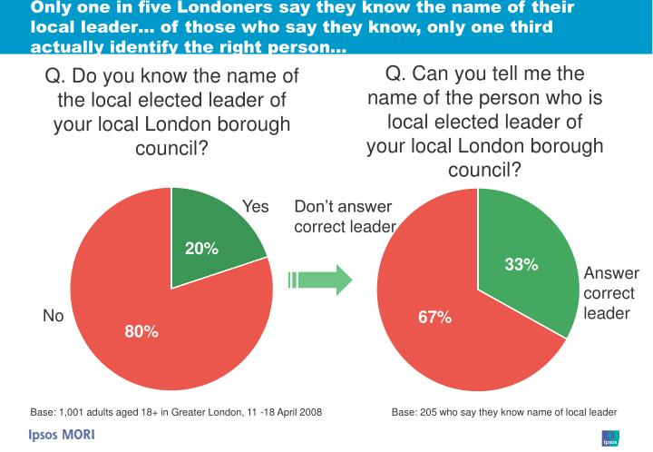 Only one in five Londoners say they know the name of their local leader… of those who say they know, only one third actually identify the right person…