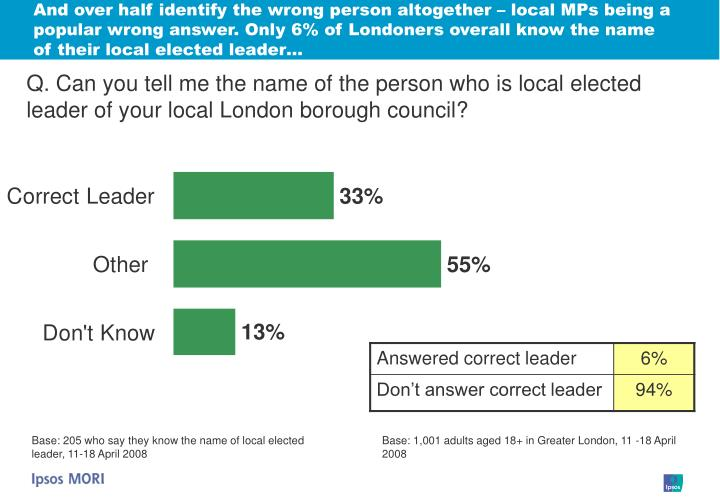 And over half identify the wrong person altogether – local MPs being a popular wrong answer. Only 6% of Londoners overall know the name of their local elected leader…