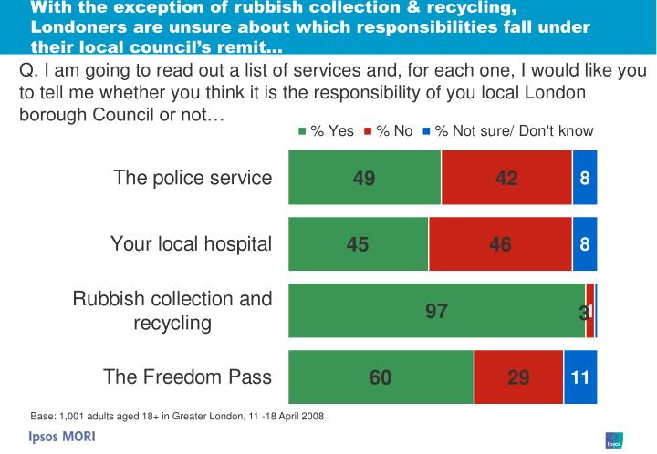 With the exception of rubbish collection & recycling, Londoners are unsure about which responsibilities fall under their local council's remit…