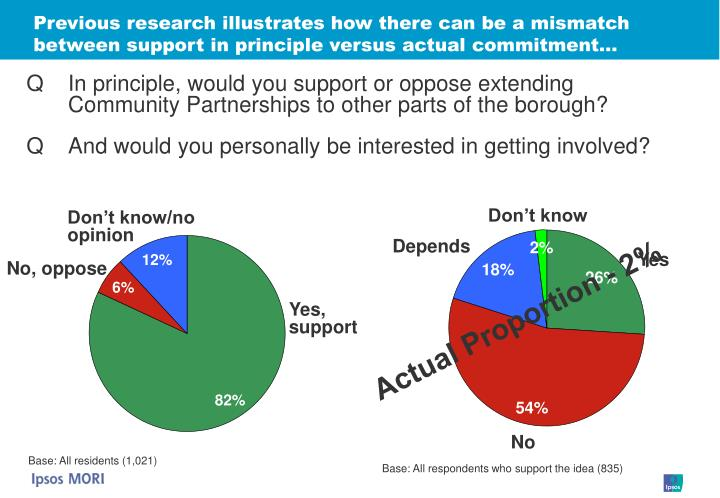 Previous research illustrates how there can be a mismatch between support in principle versus actual commitment…