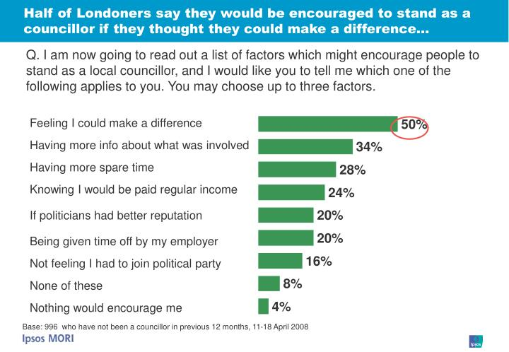 Half of Londoners say they would be encouraged to stand as a councillor if they thought they could make a difference…