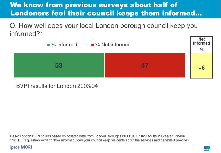 We know from previous surveys about half of Londoners feel their council keeps them informed…