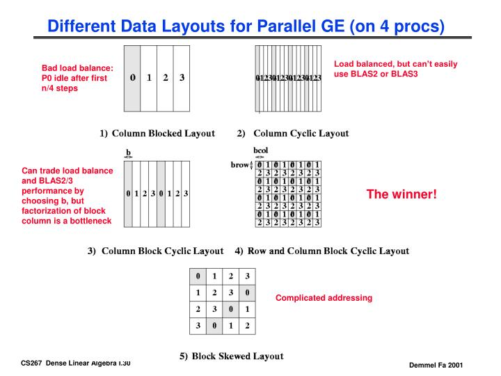 Different Data Layouts for Parallel GE (on 4 procs)