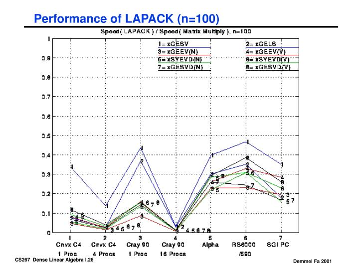 Performance of LAPACK (n=100)