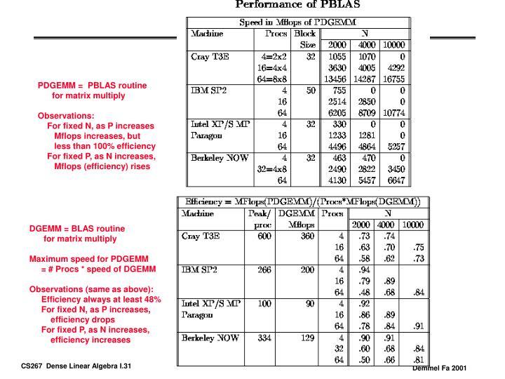 PDGEMM =  PBLAS routine