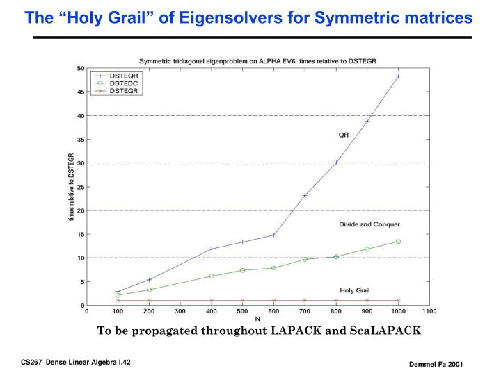 "The ""Holy Grail"" of Eigensolvers for Symmetric matrices"
