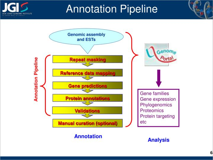 Annotation Pipeline