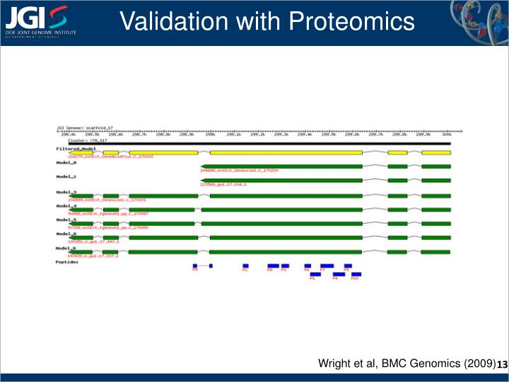 Validation with Proteomics