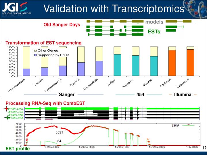Validation with Transcriptomics