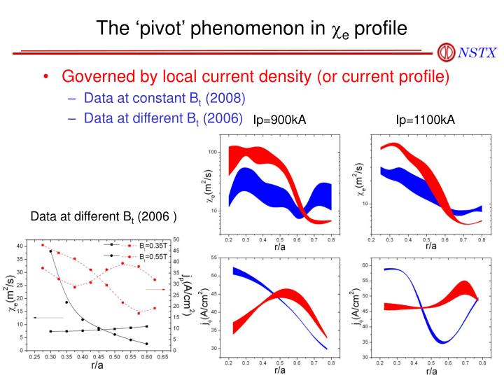 The 'pivot' phenomenon in