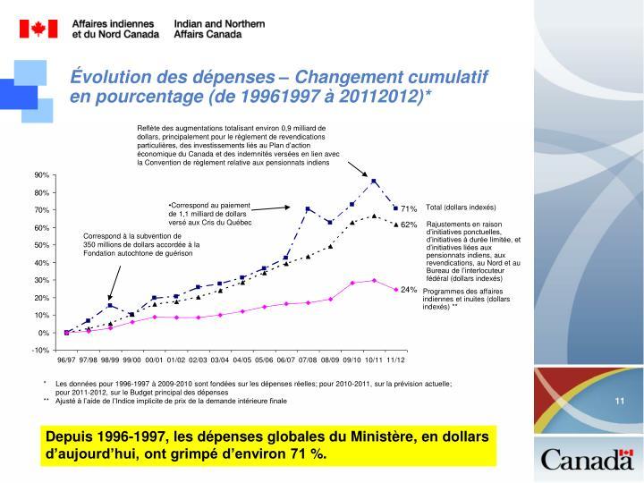 Évolution des dépenses – Changement cumulatif en pourcentage (de19961997 à 20112012)*