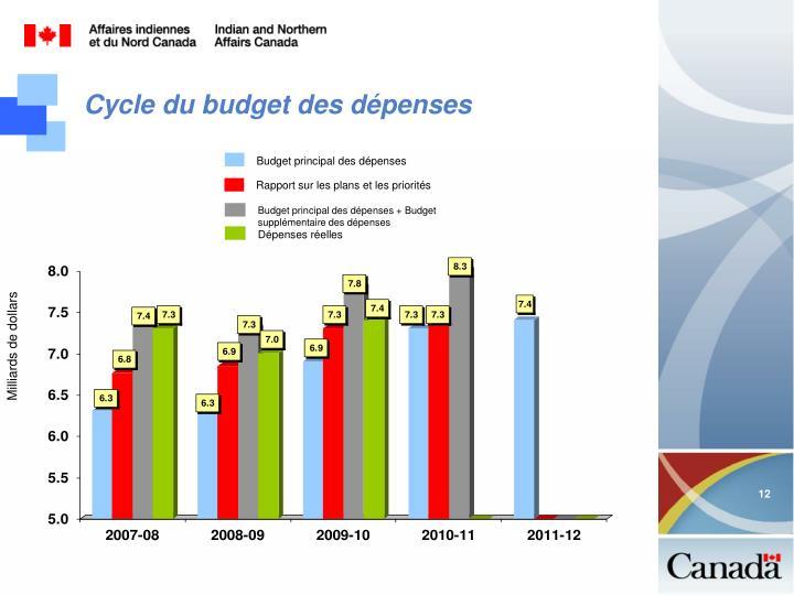 Budget principal des dépenses