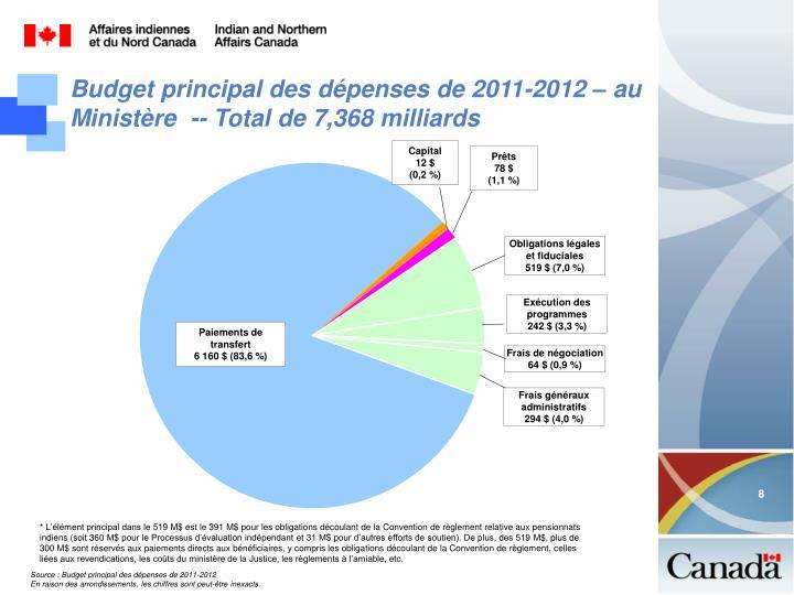 Budget principal des dépenses de 2011-2012 – au Ministère  -- Total de 7,368 milliards