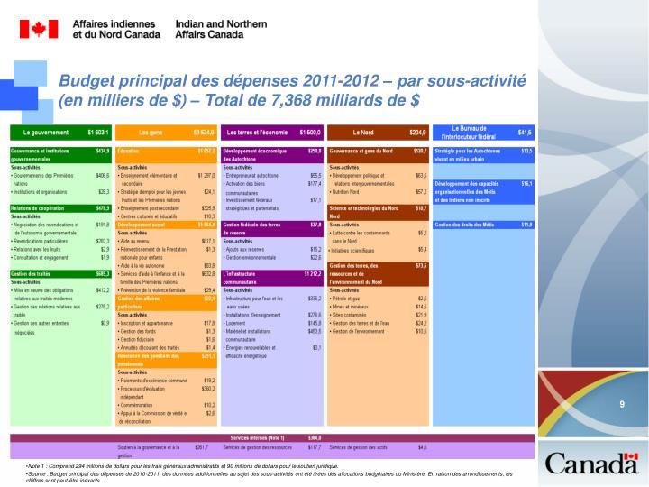 Budget principal des dépenses 2011-2012 – par sous-activité (en milliers de $) – Total de 7,368 milliards de $