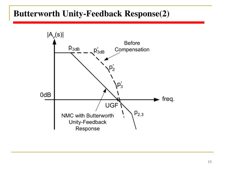 Butterworth Unity-Feedback Response(2)