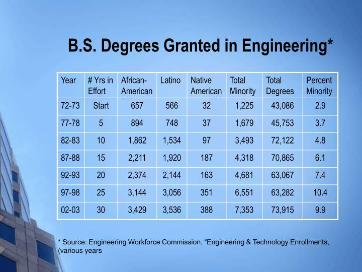 B.S. Degrees Granted in Engineering*