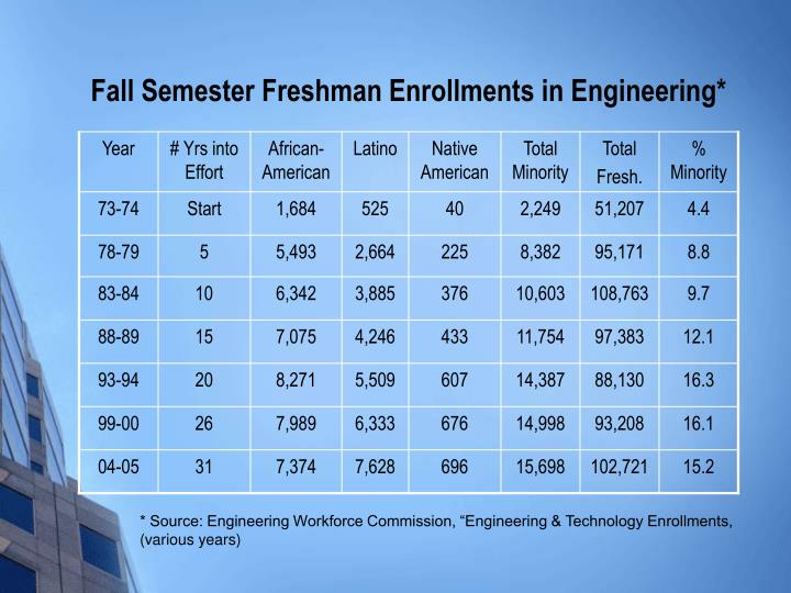 Fall Semester Freshman Enrollments in Engineering*