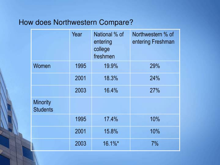 How does Northwestern Compare?