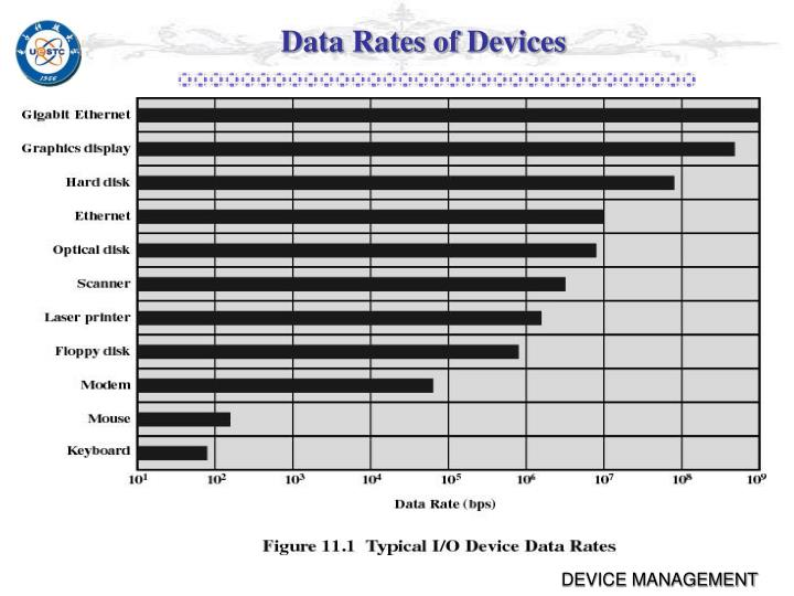 Data Rates of Devices