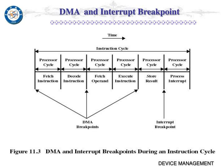 DMA  and Interrupt Breakpoint