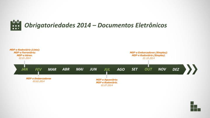 Obrigatoriedades 2014 – Documentos Eletrônicos
