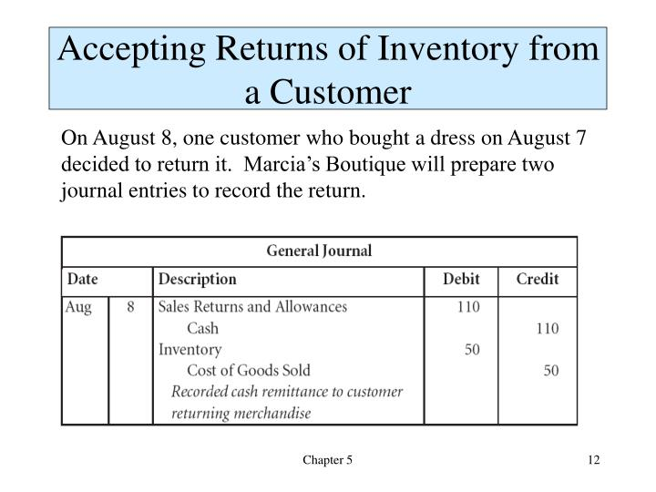 Accepting Returns of Inventory from a Customer