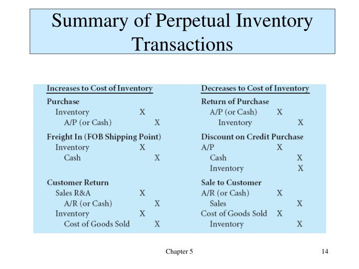 Summary of Perpetual Inventory Transactions