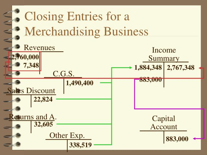 Closing Entries for a Merchandising Business