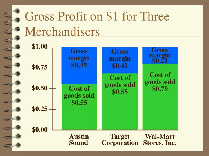 Gross Profit on $1 for Three Merchandisers