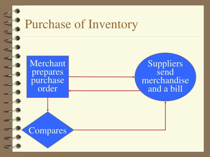 Purchase of Inventory