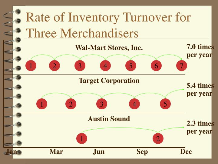 Rate of Inventory Turnover for Three Merchandisers
