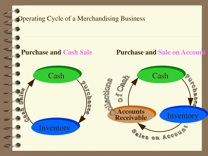 Operating Cycle of a Merchandising Business
