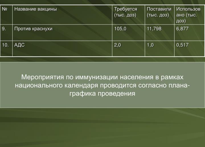 Мероприятия по иммунизации населения в рамках национального календаря проводится согласно плана-графика проведения