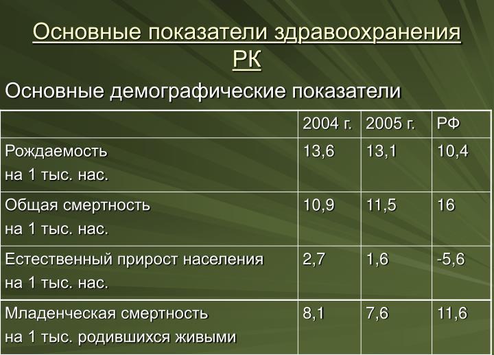 Основные демографические показатели