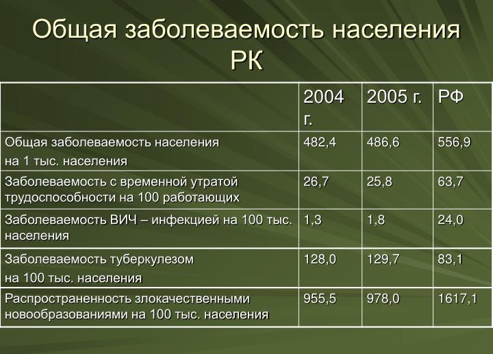 Общая заболеваемость населения РК