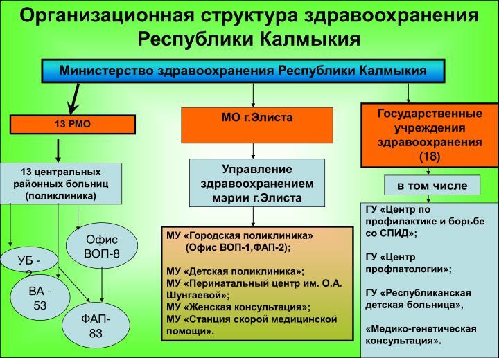 Организационная структура здравоохранения Республики Калмыкия