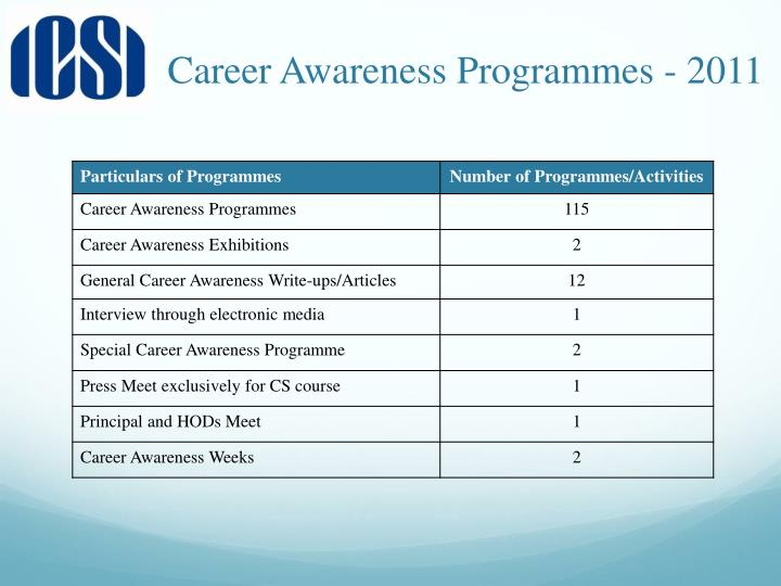 Career Awareness Programmes - 2011