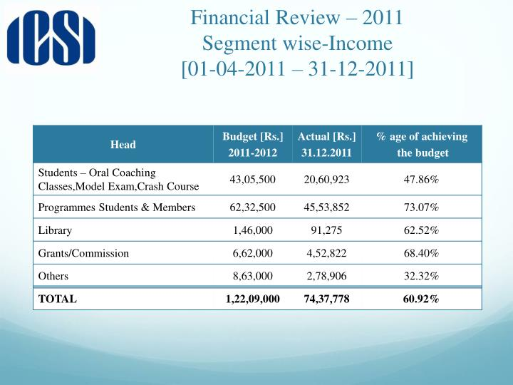 Financial Review – 2011