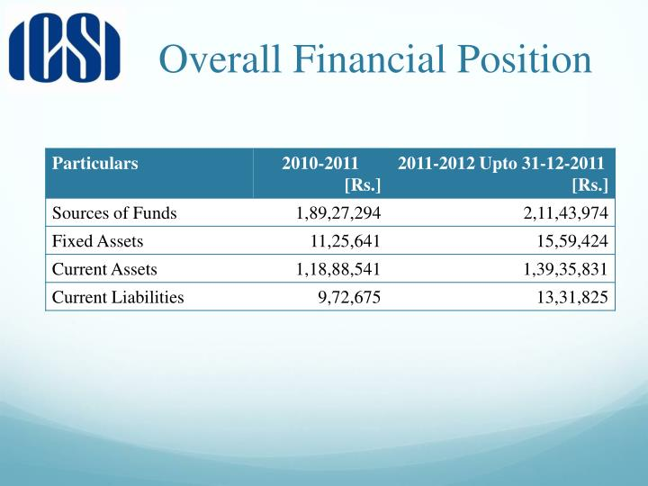 Overall Financial Position