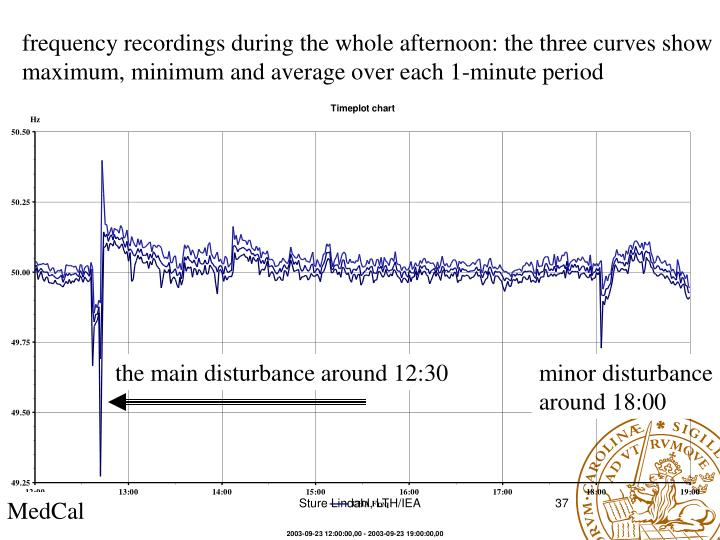 frequency recordings during the whole afternoon: the three curves show
